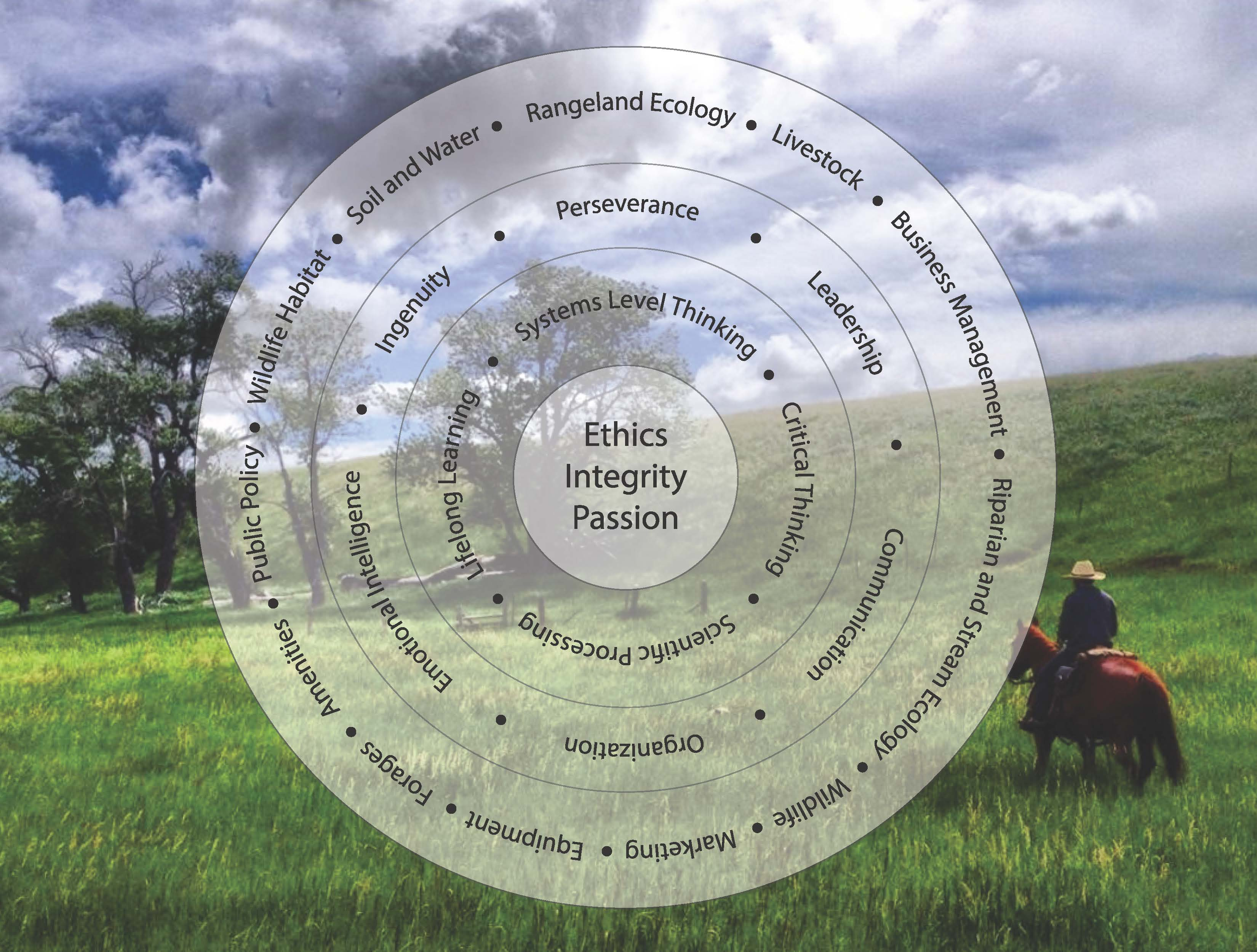 A circular chart of the ranch managment program showing the progression from the outer circle to reach the inner circl of ethics, integrity and passion.